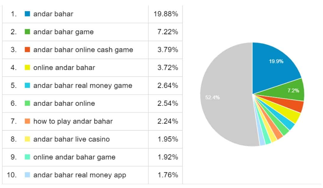 Transactional Andar Bahar keywords topping the interest at Guide2Gambling