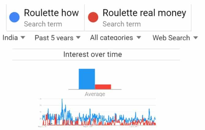 Transactional vs informational searches 5 years Roulette